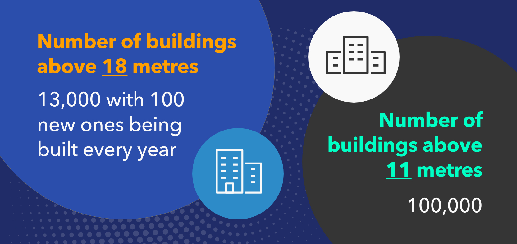 Graphic that says there are 13,000 buildings above 18 metres and 100,000 buildings above 11 metres